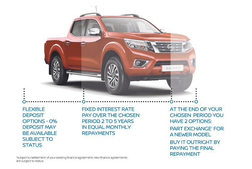 Ultimate Purchase plan for Nissan Navara deals